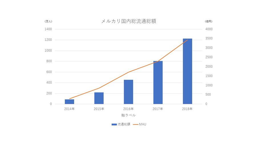 メルカリ国内総流通売上グラフ画像